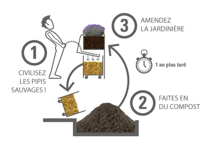 compostage-uritrottoir.jpg